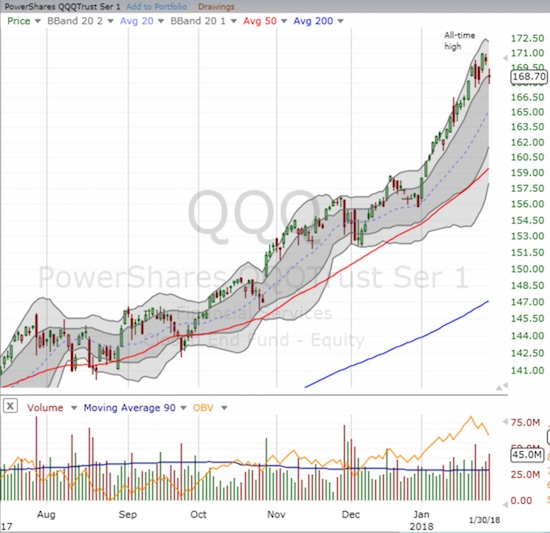 The PowerShares QQQ ETF (QQQ) declined 0.8% and just barely held onto its primary uptrend support.