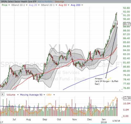 Health Care Select Sector SPDR ETF (XLV) may have topped out as its steep, primary uptrend came to an abrupt end on big news.