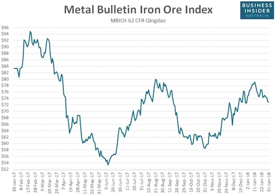 The price of iron ore may have hit a peak as the latest rally hit a wall at August's high