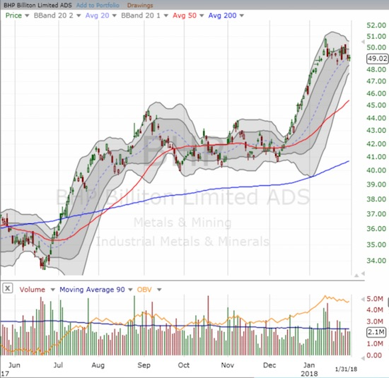 BHP Billiton (BHP) broke out in December from a multi-month consolidation period. The resulting rally was nearly relentless for a month before coming to a screeching halt at a 2 1/2 year high.