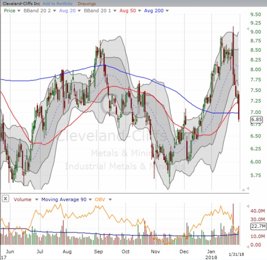 Cleveland-Cliffs (CLF) is suddenly struggling again. Post-earnings sellers pushed the stock below 50 and 200DMA support.
