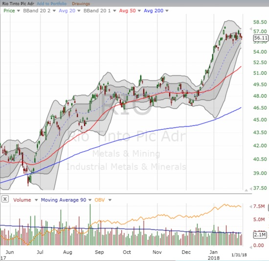 Rio Tinto (RIO) followed the same breakout and rally pattern as BHP.