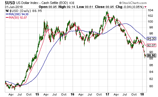 The U.S. dollar index is at a 3-year low.