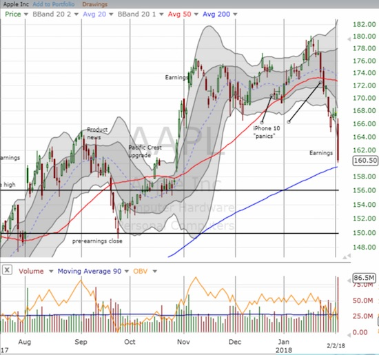 Apple (AAPL) faces down a critical test of 200DMA support as sentiment takes a turn for the worse against the stock.
