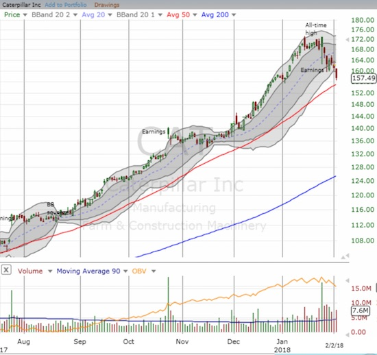 Caterpillar (CAT) lost almost all momentum after a poor post-earnings response. Its 50DMA looms as an important juncture for the stock...and perhaps sentiment throughout the industrial sector.