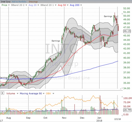 Buyers in Intel (INTC) dried up completely after the first post-earnings gap up day. Now sellers have effectively erased all the post-earnings gains and threaten an important test of 50DMA support.