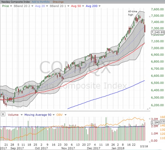 The NASDAQ lost 2.0% but unlike the S&P 500 did not tag its lower-Bollinger Band.