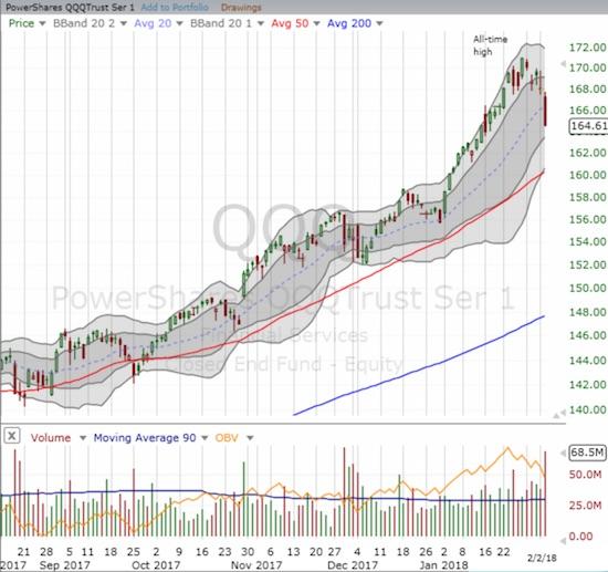 PowerShares QQQ ETF (QQQ) sold off similarly to the NASDAQ