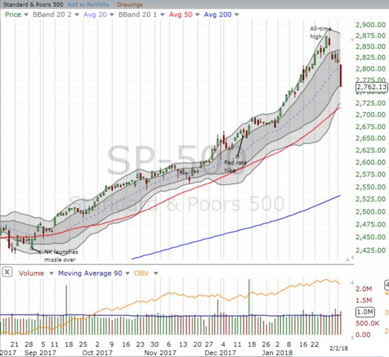 The S&P 500 took out a good chunk of its January gains in one day of trading.