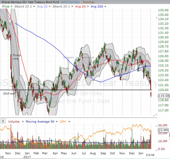 The sell-off in iShares 20+ Year Treasury Bond ETF (TLT) accelerated this week as interest rates spiked higher.