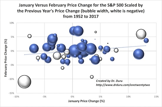 The S&P 500's performance in February has little to with January or the previous year's performance except when January delivers a large positive or negative price change.