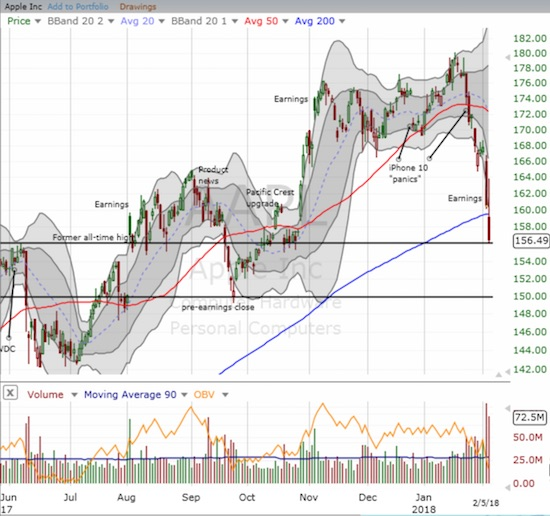 Apple (AAPL) has that sinking feeling and threatens to take market sentiment with it. A 200DMA breakdown is considered bearish and the end of a long-term uptrend.