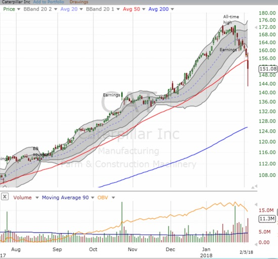 Caterpillar (CAT) essentially experienced a mini flash crash as it gave up 50DMA support. Are the skids now greased for a quick test of 200DMA support?