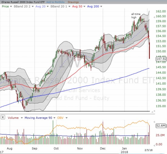 The iShares Russell 2000 ETF (IWM) followed through on its 50DMA breakdown the previous trading day. A quick test of 200DMA support appears in the works.