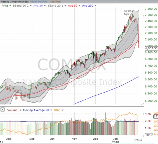 The NASDAQ joined the S&P 500 in obliterating 50DMA support.