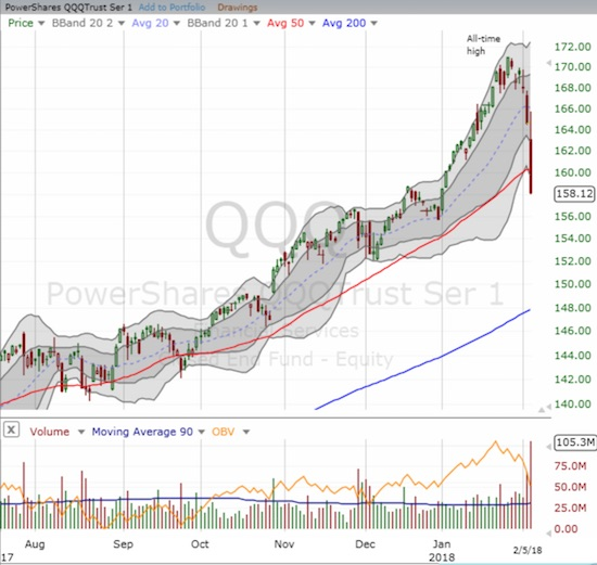 The PowerShares QQQ ETF (QQQ) could not hold support at its 50DMA either.