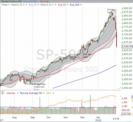 The S&P 500 (SPY) finished erasing its 2018 breakout and closed with a loss for the year.