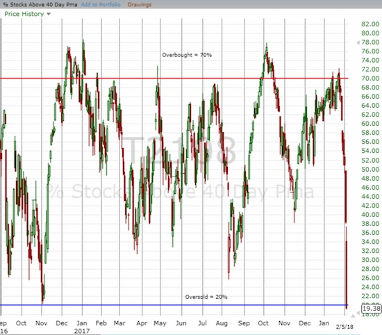 AT40 (T2108) plunged from overbought to oversold in 9 days with the bulk of the loss in the last two days.