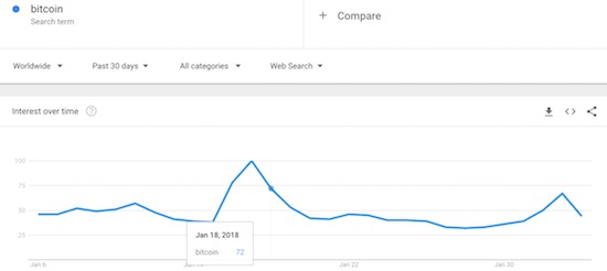 Search interest in Bitcoin waned quickly after the cryptocurrency lost its struggle with the psychologically important $10,000 level.