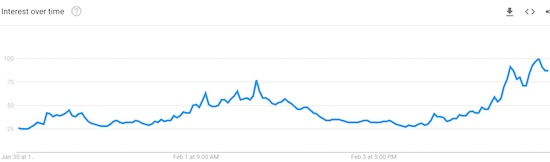 Google search interest in Bitcoin is on a sustained rise again.
