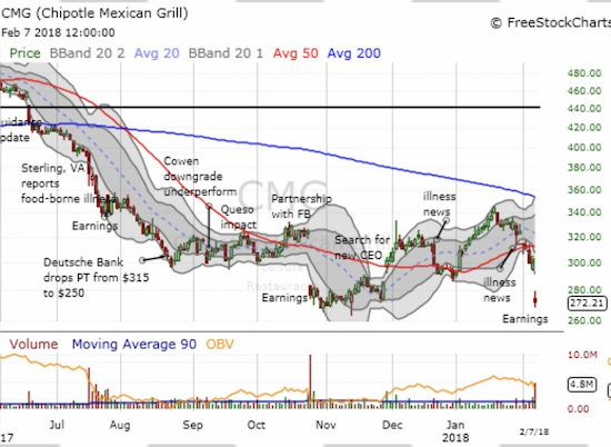 Chipotle Mexican Grill (CMG) gapped down and retested recent lows. Continued selling from here would be freshly bearish for the stock even with it stretched so far below its lower-Bollinger Band (BB).