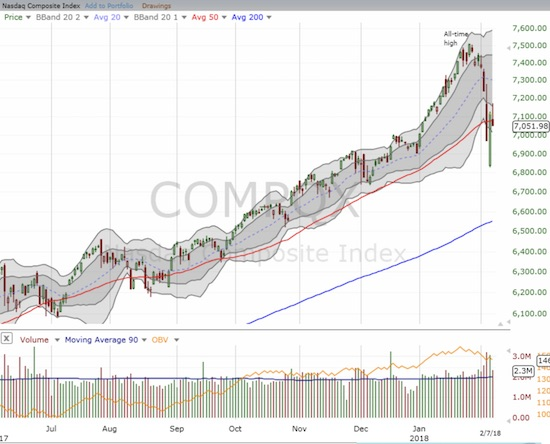 The NASDAQ looked like it had passed the test by leaping a good distance above its 50DMA. The confirmation of the previous day's breakout was short-lived.