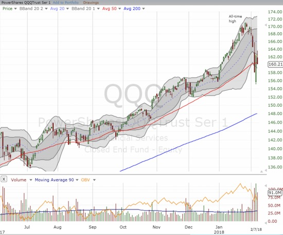 The PowerShares QQQ ETF (QQQ) almost succeeded in holding 50DMA support.