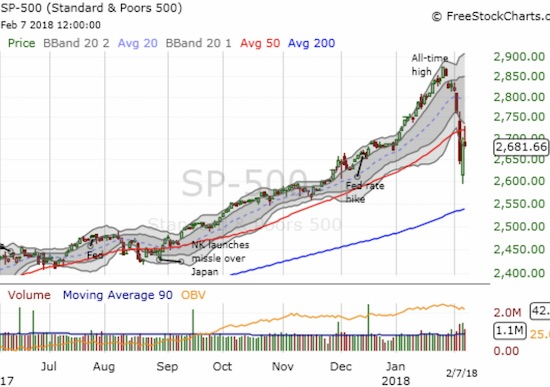 Sellers rejected the S&P 500 (SPY) at 50DMA resistance.