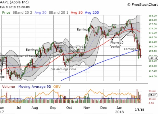 The bearish breakdown for Apple (AAPL) continued with a confirmation of 200DMA resistance. Is there enough left in the tank for another bounce soon?