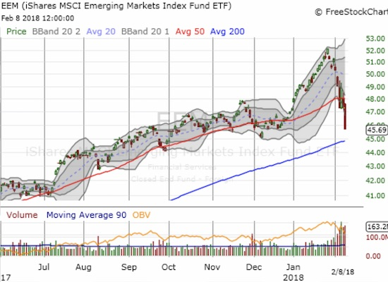 The iShares MSCI Emerging Markets ETF (EEM) looks ready for a rendezvous with critical uptrending 200DMA support.