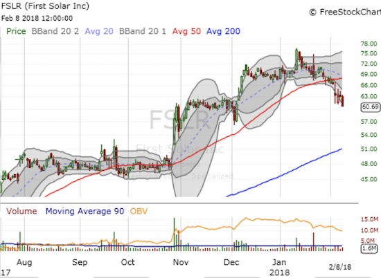 First Solar (FSLR) is breaking down hard from its surge to a 6 1/2 year high.