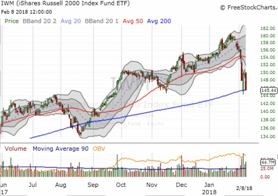The iShares Russell 2000 ETF (IWM) is perilously close to a major bearish breakdown below its 200DMA.