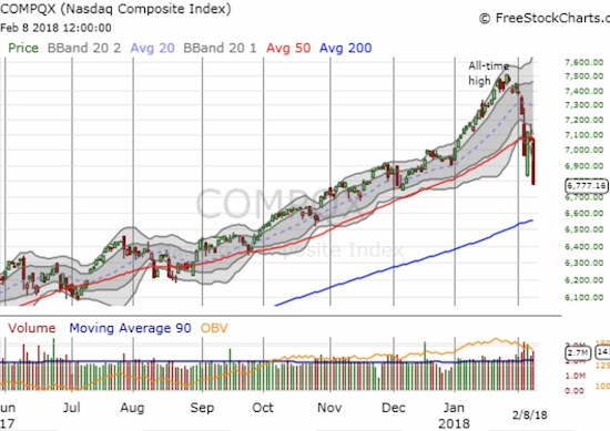 The NASDAQ still has a ways to go to test 200DMA support, but it also confirmed resistance at its 50DMA.