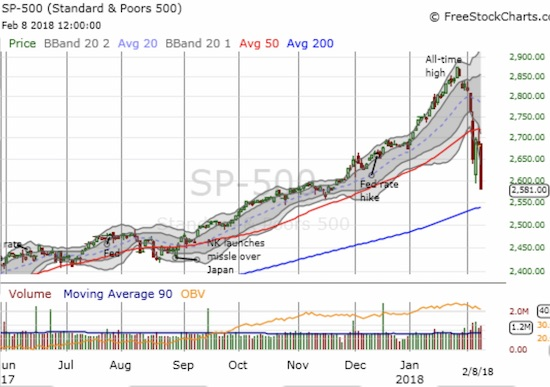 The S&P 500 (SPY) confirmed its 50DMA breakdown and stretched well below its lower-Bollinger Band (BB) again. Suddenly, the uptrending 200DMA is close at hand.