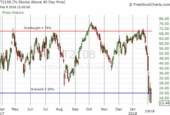 AT40 (T2108) plunged below the oversold threshold for the second time this week.