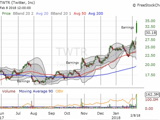Twitter (TWTR) gapped higher to a new 2 1/2 year high but failed to maintain buying interest into the close.