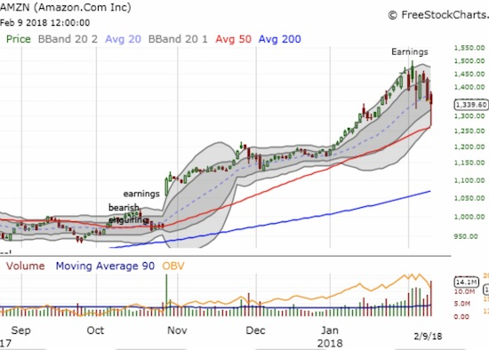 Amazon.com (AMZN) is sitting pretty as one of the strongest stocks during the market sell-off. AMZN survived a test of uptrending 50DMA support. This stock is a top pick given its apparent resilience.