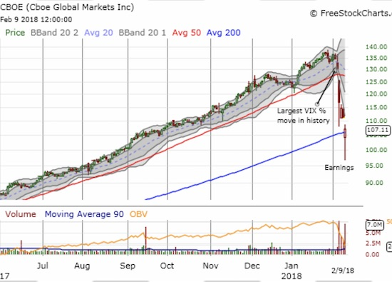 Cboe Global Markets (CBOE) rolled back over 4 months of gains with a drop 21.9% off its all-time closing high.