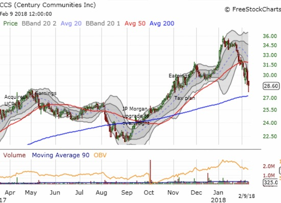 Regional builder Century Communities (CCS) finished reversing its post-earnings gains with a bounce above 200DMA support.
