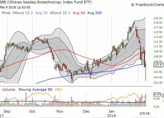 The iShares Nasdaq Biotechnology ETF (IBB) broke down to a test of the lows from November before bouncing back to its 200DMA.
