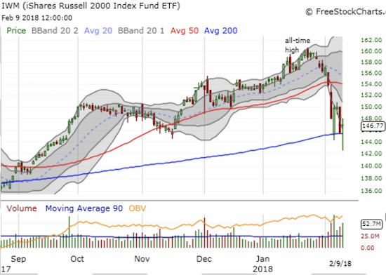The iShares Russell 2000 ETF (IWM) tested 200DMA support three out of the last four trading days. The last test came precariously close to a bearish breakdown.