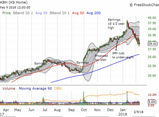 KB Home (KBH) continues to sell-off nearly non-stop from the second day of its post-earnings response.