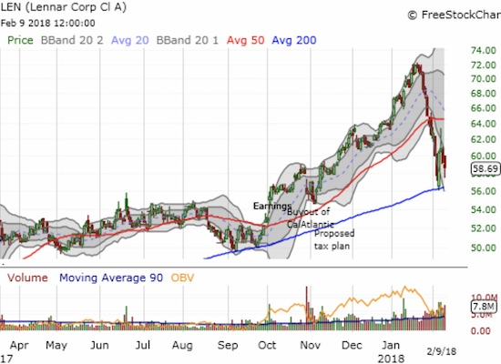 Lennar (LEN) bounced sharply off 200DMA support. It looks like another test is coming up.