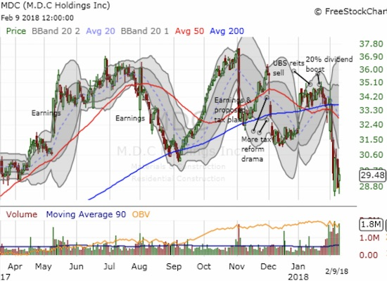 So much for an imminent recovery for M.D.C. Holdings (MDC). The stock looks like its has topped out after a fresh 50/200DMA breakdown.