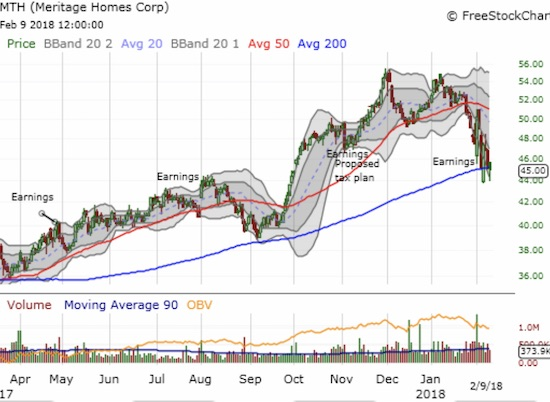 Meritage Homes (MTH) is struggling to hold onto 200DMA support.