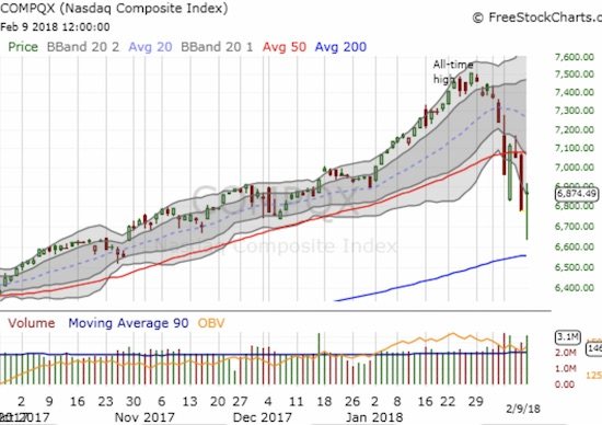 The NASDAQ travelled far but did not quite touch its 200DMA before bouncing.