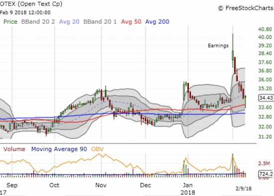 Open Text (OTEX) soared as much as 17.7% after reporting earnings. But those were the end of the good ol' days. Sellers forced a complete reversal until support finally stood around the 50DMA.