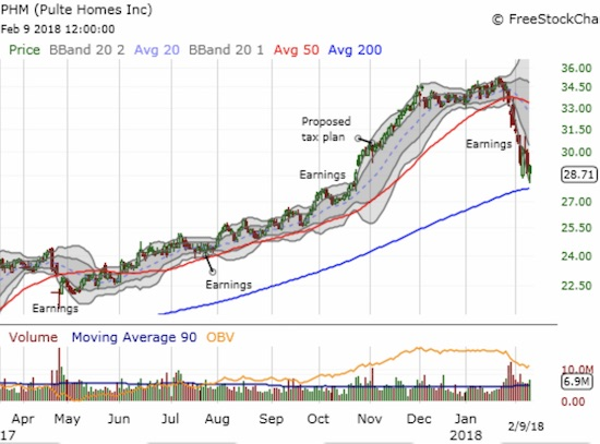 Pulte Homes (PHM) sold off after its last earnings report and now faces a 200DMA test.