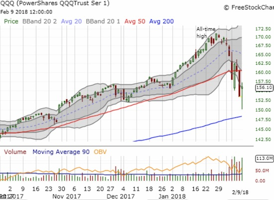 Like the S&P 500 and the NASDAQ, the PowerShares QQQ ETF (QQQ) bounced sharply and closed right at its lower-Bollinger Band (BB).