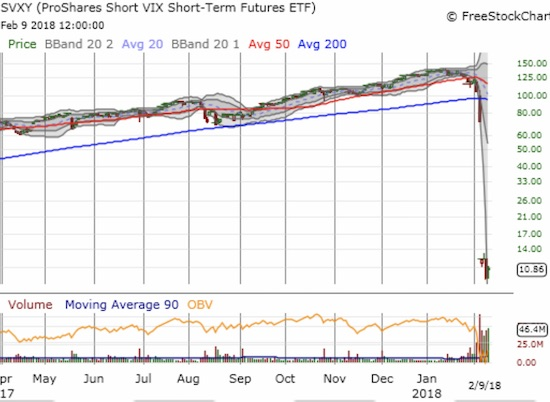 The ProShares Short VIX Short-Term Futures (SVXY) collapsed after the VIX's record percentage gain forced a catastrophic repricing. Its cousin XIV did not survive the event.